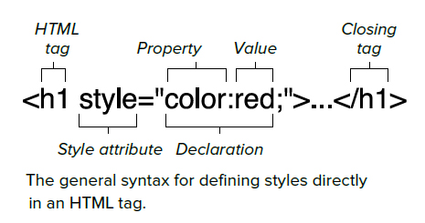 http://www.tutorialchip.com/wp-content/uploads/2011/01/Adding-Styles-to-an-HTMl-Tag.jpg